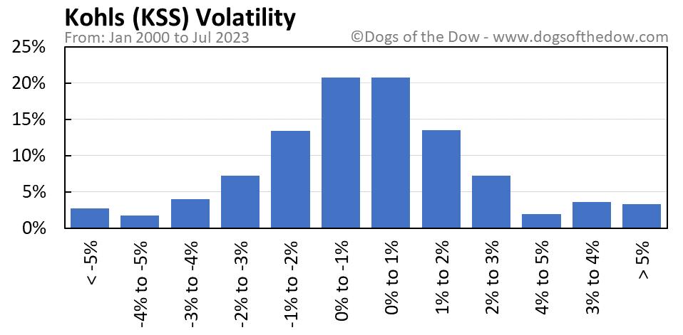 KSS volatility chart