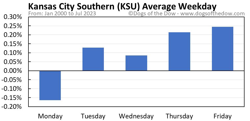 KSU average weekday chart
