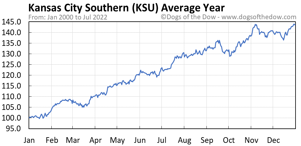 KSU average year chart