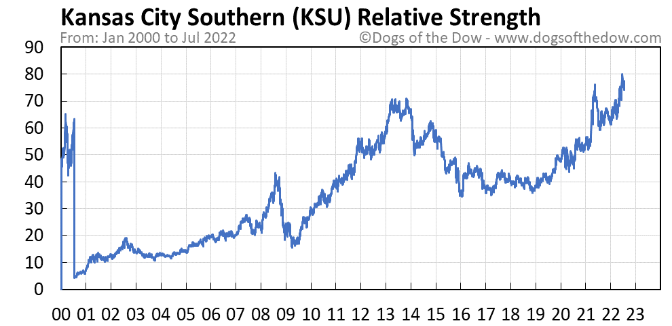 KSU relative strength chart