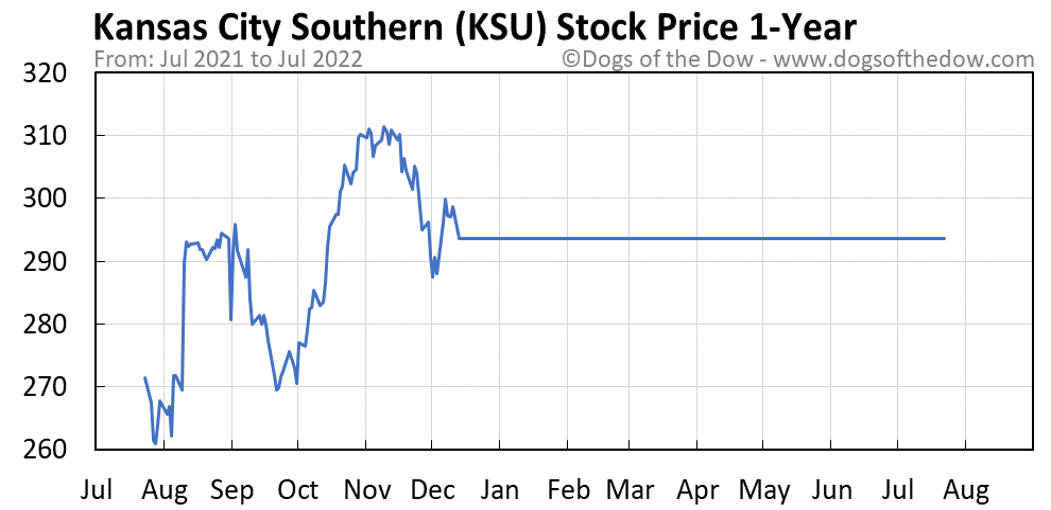 KSU 1-year stock price chart