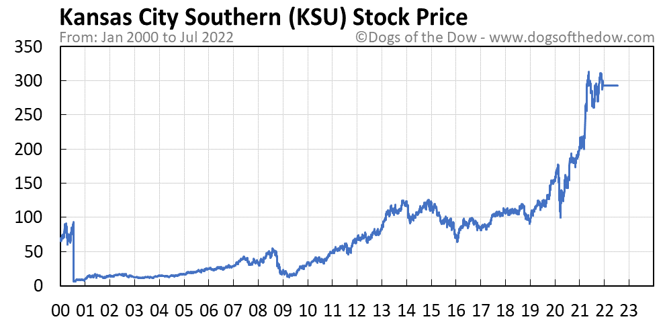 KSU stock price chart