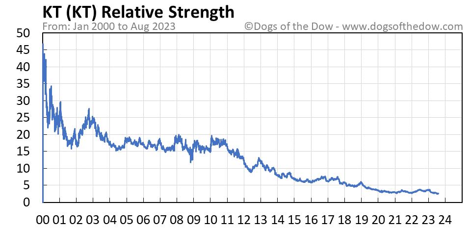 KT relative strength chart
