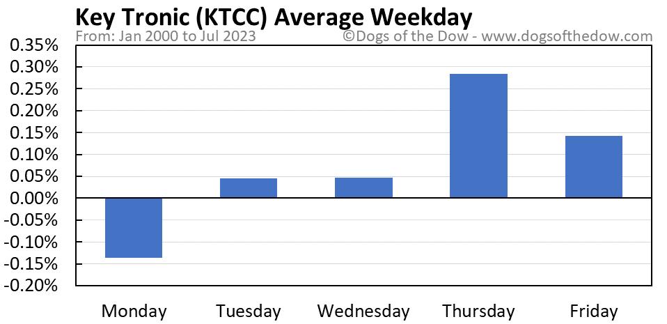 KTCC average weekday chart