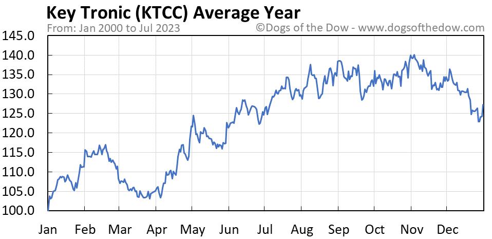 KTCC average year chart
