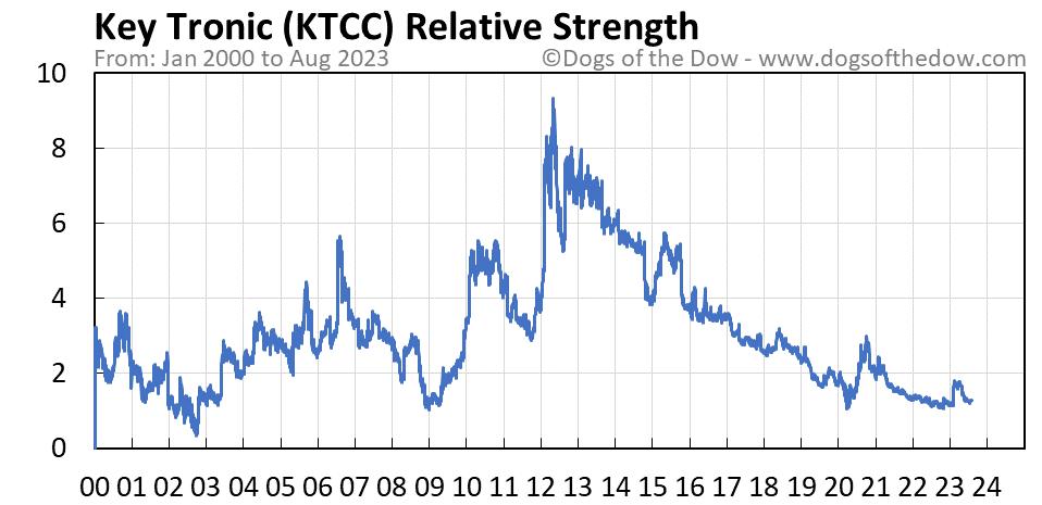KTCC relative strength chart