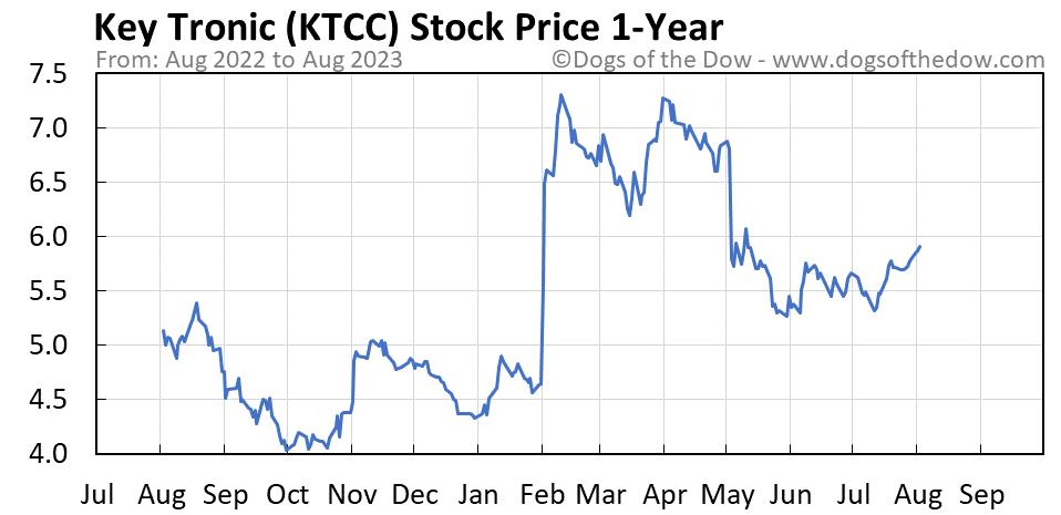 KTCC 1-year stock price chart