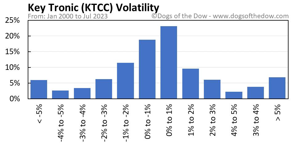 KTCC volatility chart