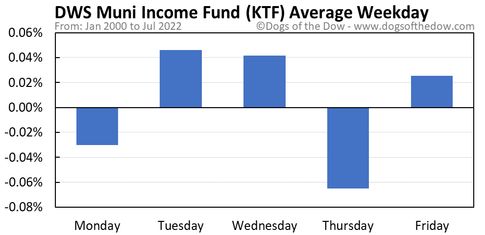 KTF average weekday chart