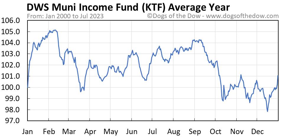 KTF average year chart
