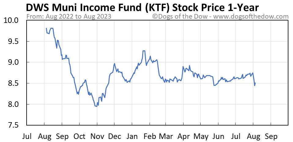 KTF 1-year stock price chart