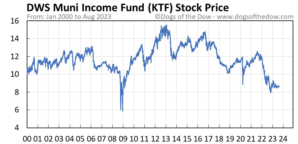 KTF stock price chart