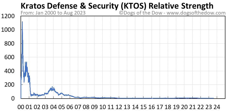 KTOS relative strength chart