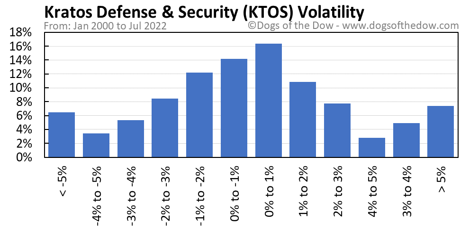 KTOS volatility chart