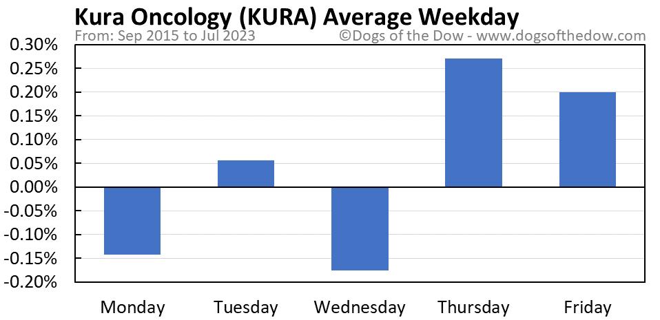 KURA average weekday chart