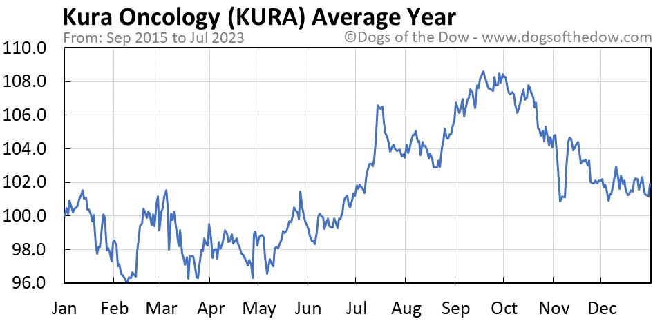 KURA average year chart