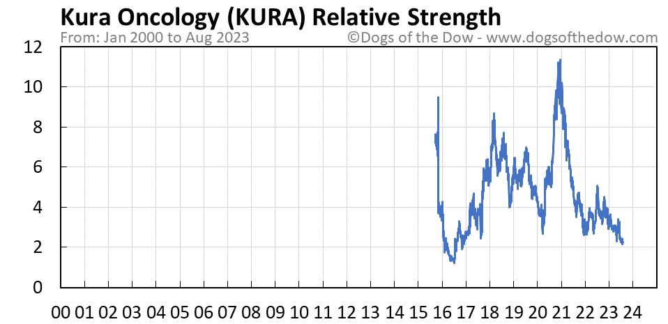 KURA relative strength chart