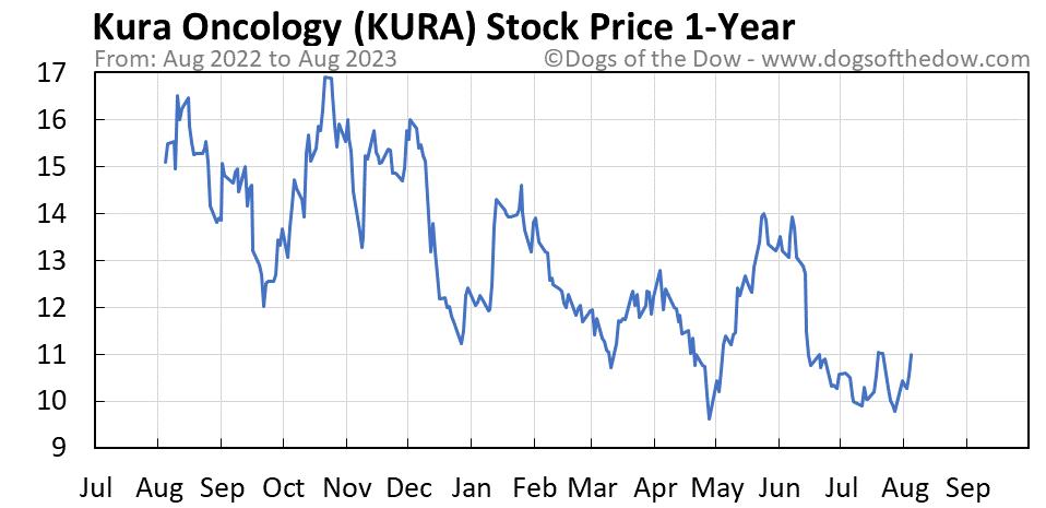 KURA 1-year stock price chart