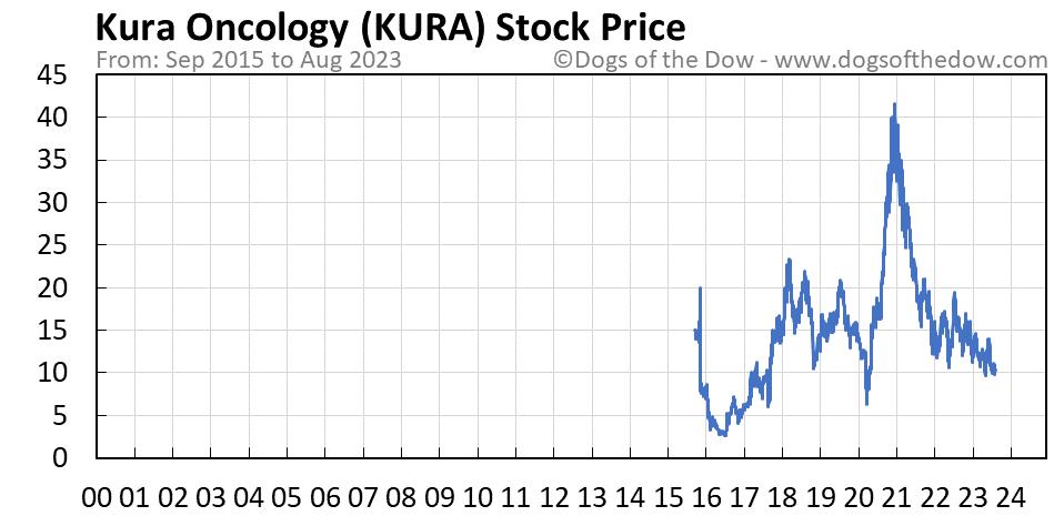 KURA stock price chart