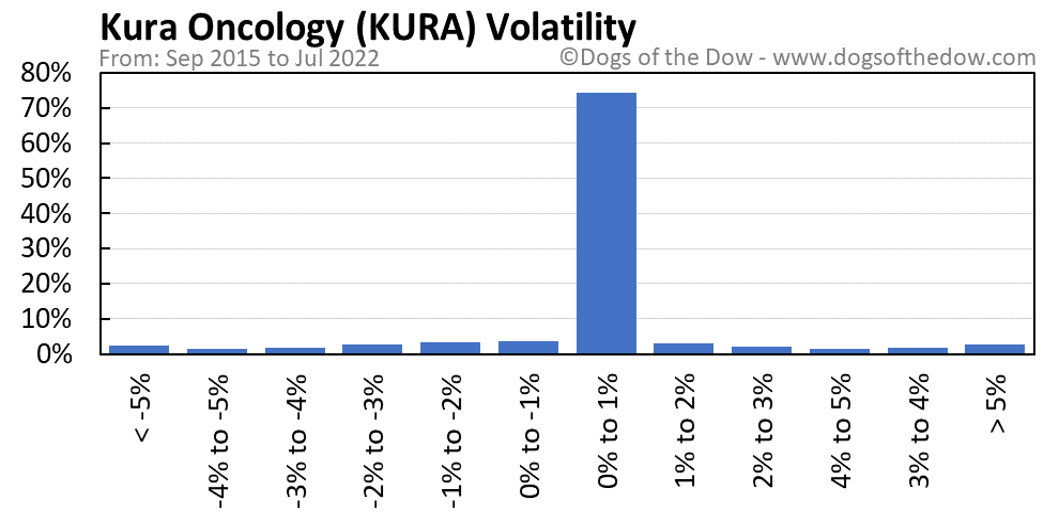 KURA volatility chart