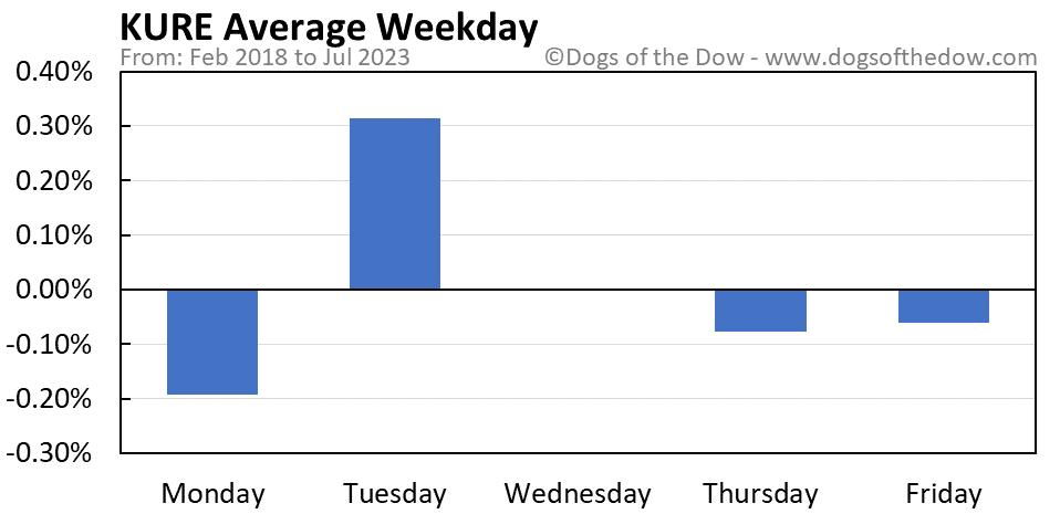 KURE average weekday chart