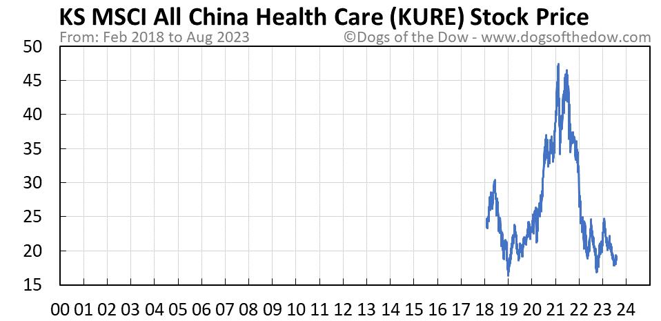 KURE stock price chart