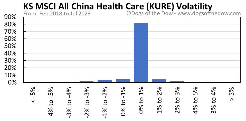 KURE volatility chart