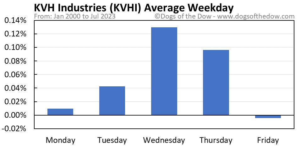 KVHI average weekday chart