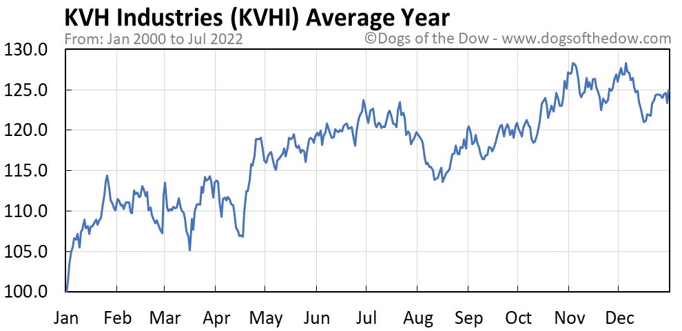 KVHI average year chart