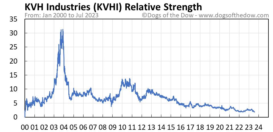 KVHI relative strength chart