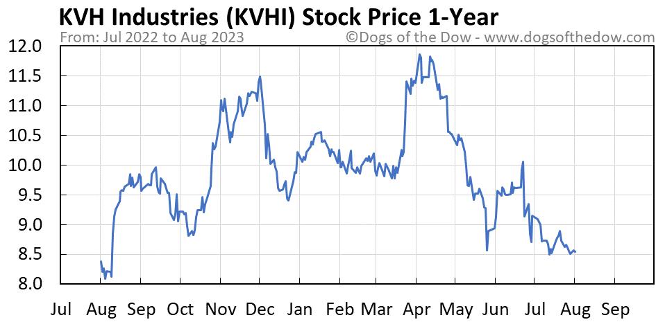 KVHI 1-year stock price chart