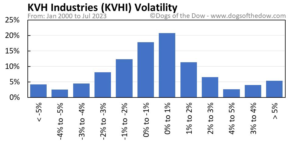 KVHI volatility chart