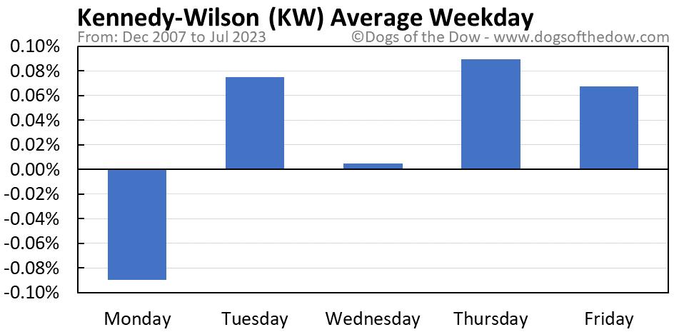 KW average weekday chart