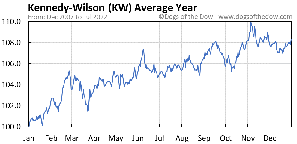 KW average year chart