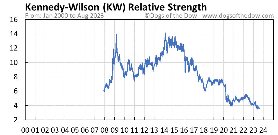 KW relative strength chart