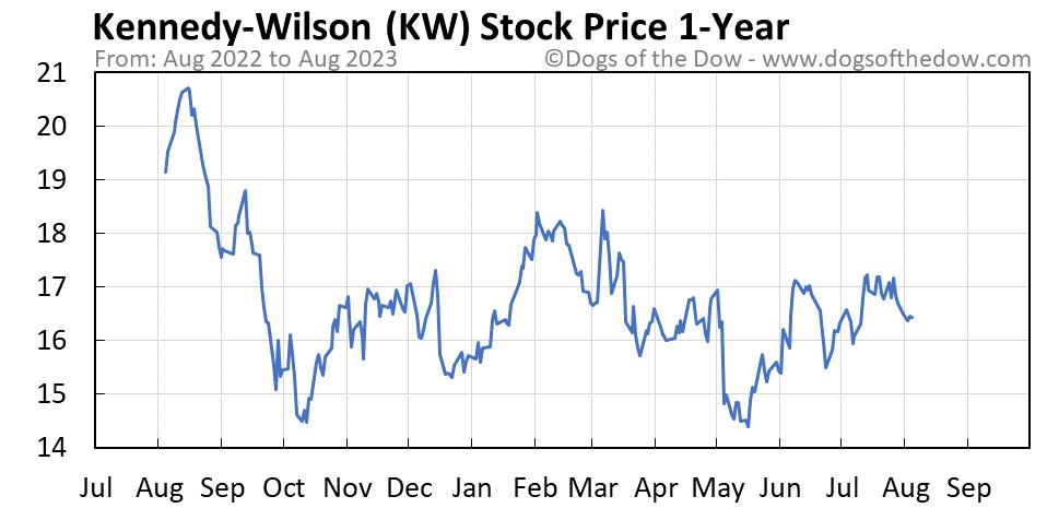 KW 1-year stock price chart