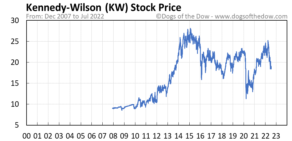 KW stock price chart