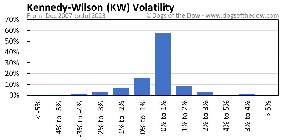 KW volatility chart