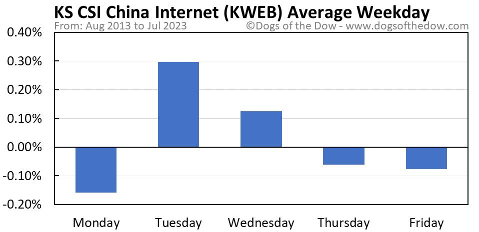 KWEB average weekday chart