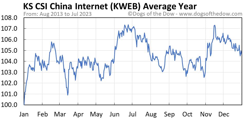 KWEB average year chart