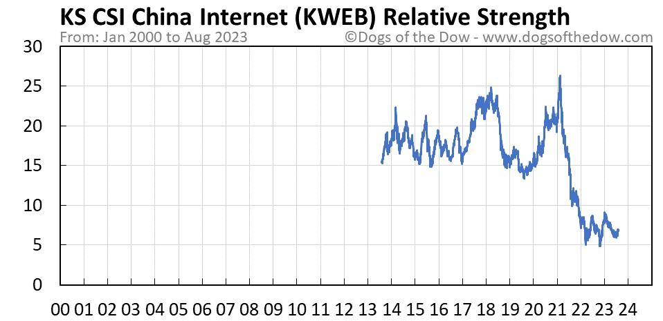KWEB relative strength chart
