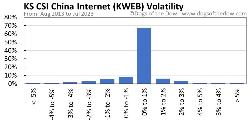 KWEB volatility chart