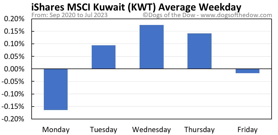 KWT average weekday chart