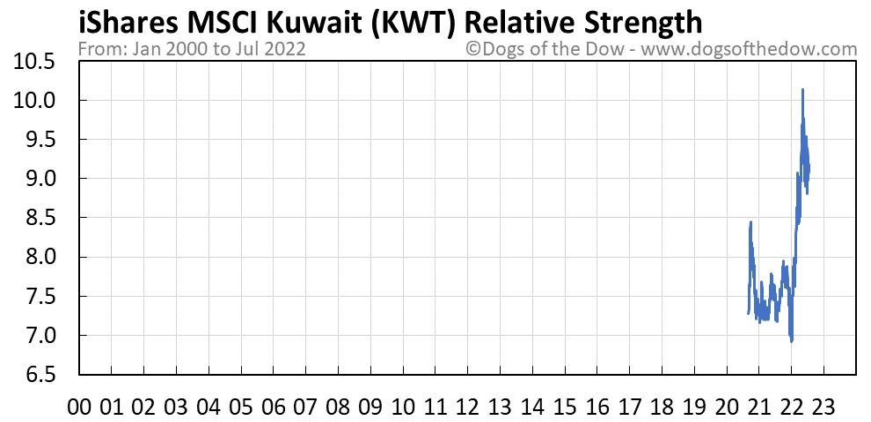 KWT relative strength chart