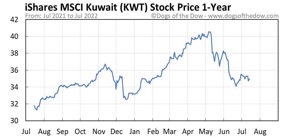 KWT 1-year stock price chart