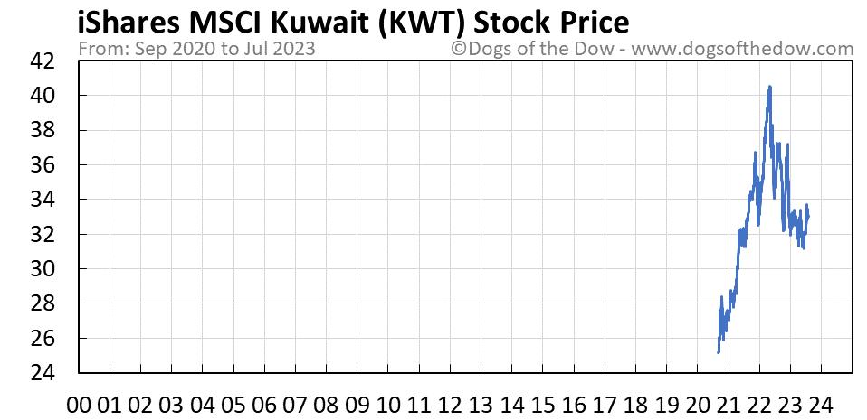 KWT stock price chart