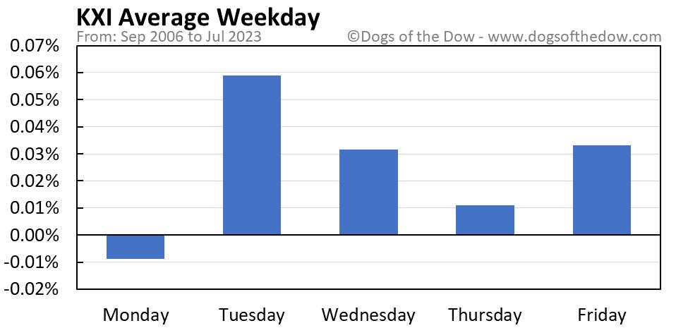 KXI average weekday chart
