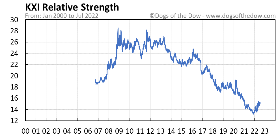 KXI relative strength chart