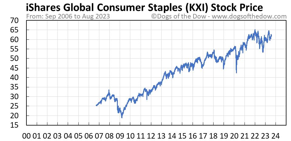 KXI stock price chart