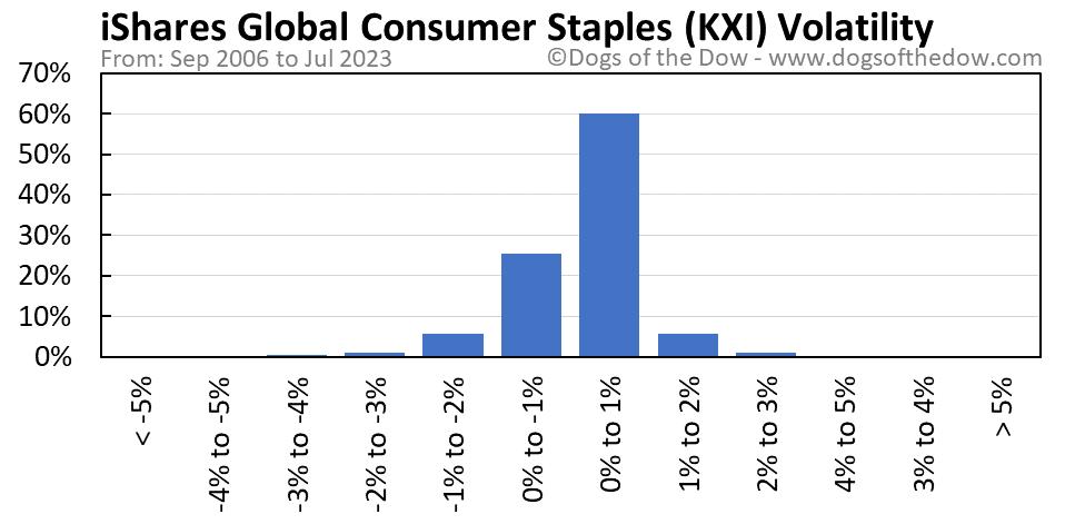 KXI volatility chart